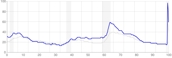 Michigan monthly unemployment rate chart from 1990 to June 2020